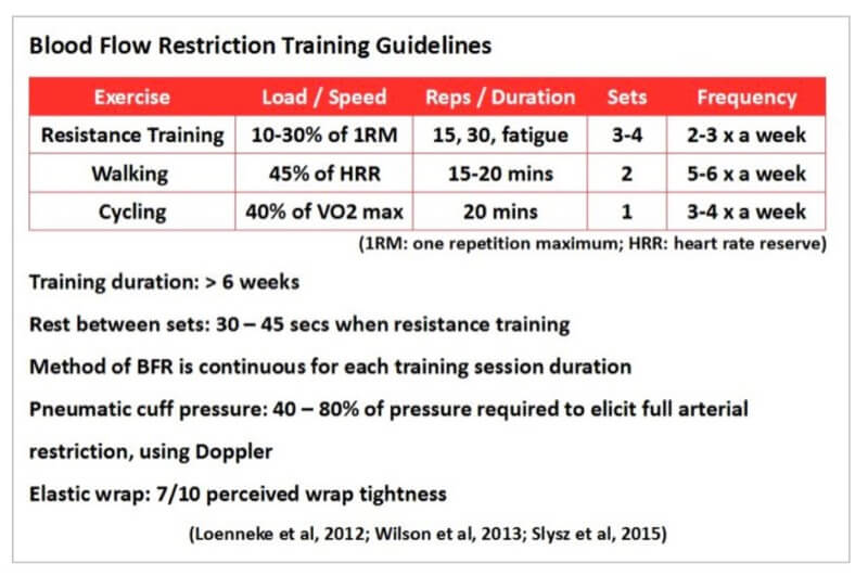 Blood Flow Restriction Training guidelines