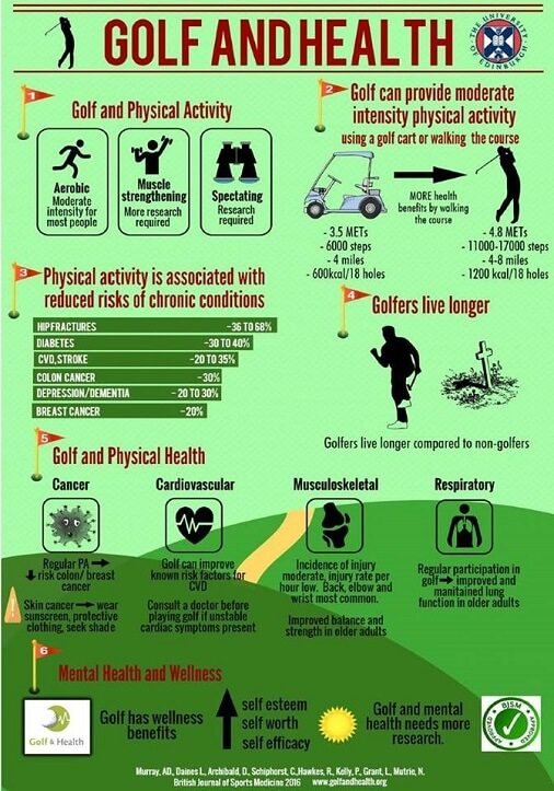 Golf and Health